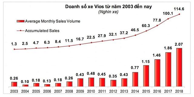doanh-so-xe-toyota-vios-2021-muaxe-net